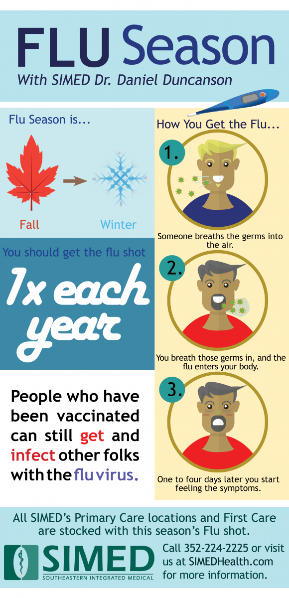 Flu Season infographic about the flu shot and how you get the flu