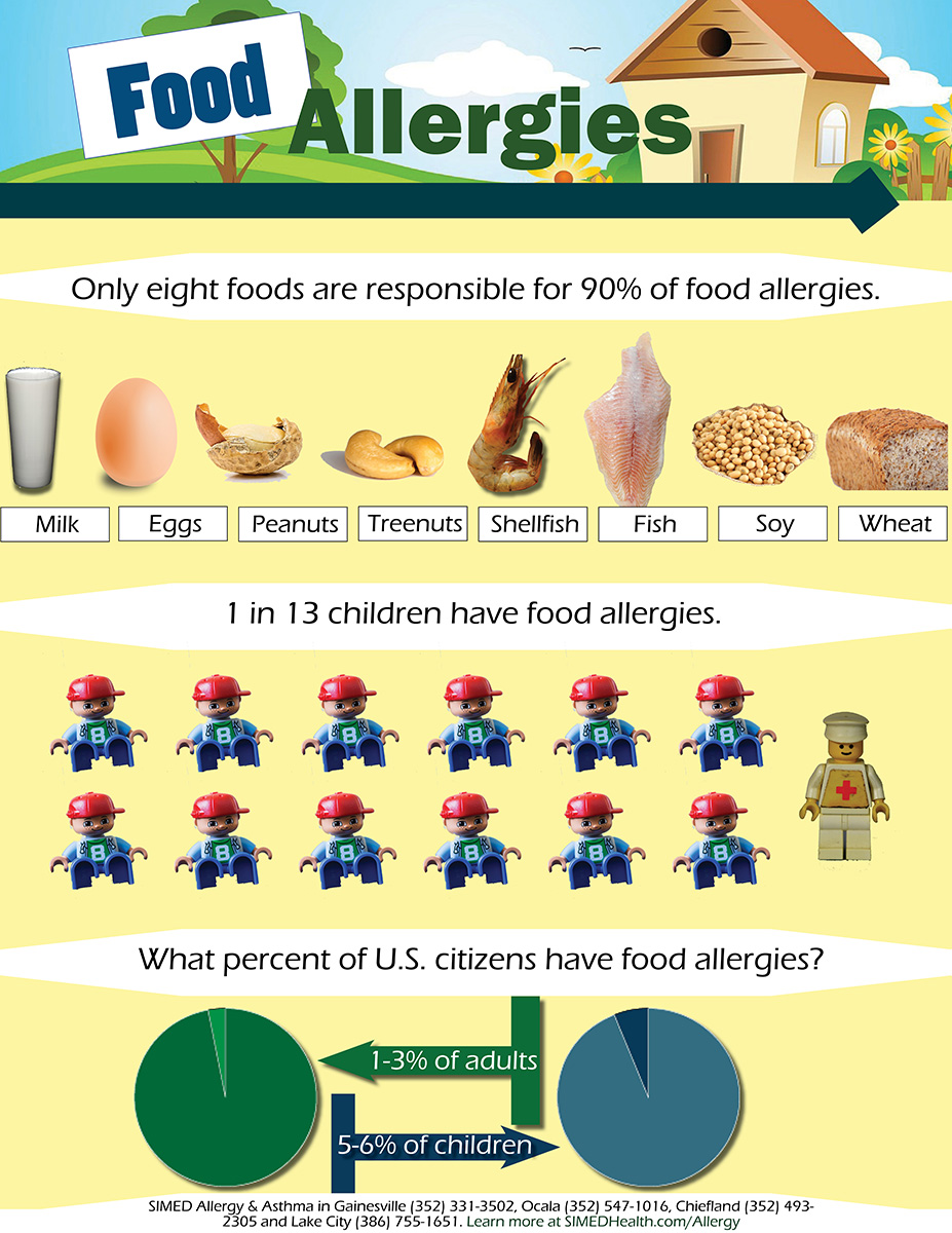 Infographic about food allergies including types of food and statistics about food allergies