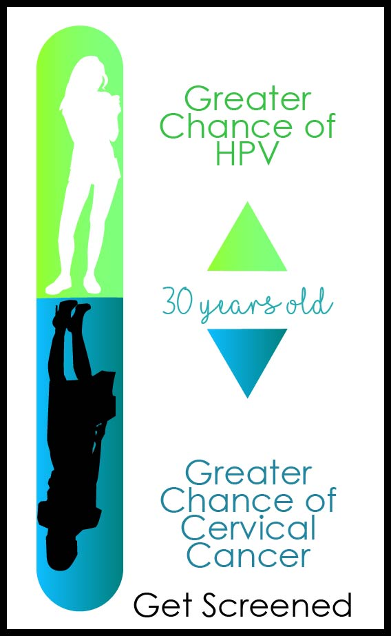 Infographic showing that HPV and cervical cancer are common in women of certain age groups